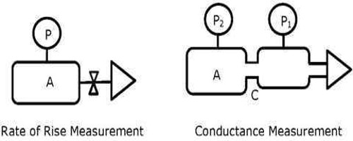 Applications of Conductance Measurements