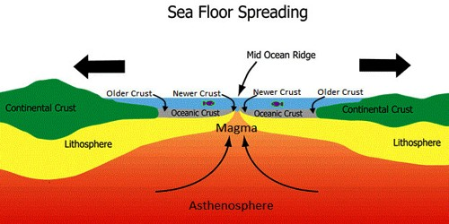 Concept of Sea Floor Spreading