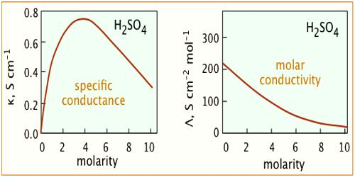 Conductance and Electrolyte Concentration