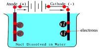 Conductivity Water