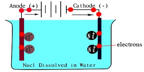 Conductivity Water