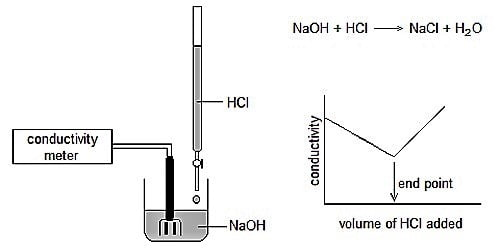 Advantages of Conductometric Titrations over Volumetric Titration