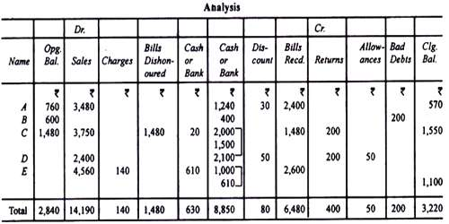 Calculation of Missing Figures in Conversion Method