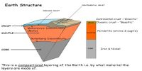 Structure of the Earth: The Crust