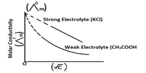 Debye-Huckel-Onsager Limiting Theory
