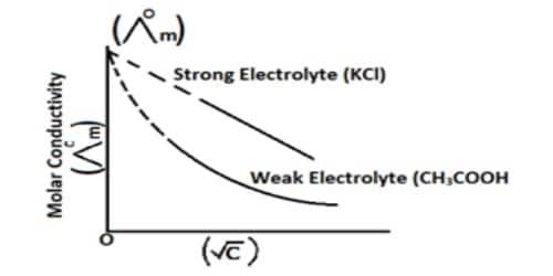 Debye-Huckel-Onsager Theory