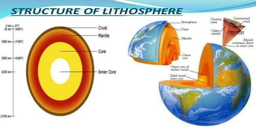Development of Lithosphere in Earth Evolution
