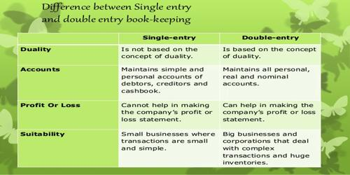 Differences between Double Entry System and Single Entry System