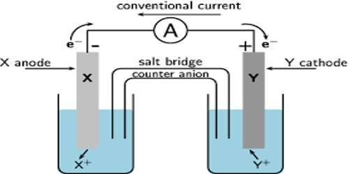 Measurement of E.M.F of Electrochemical Cells