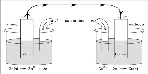 Electrochemical Cells: Notations and Sign Convention