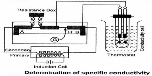 Experimental Determination of Conductance