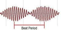 Mechanism of Formation of Beats