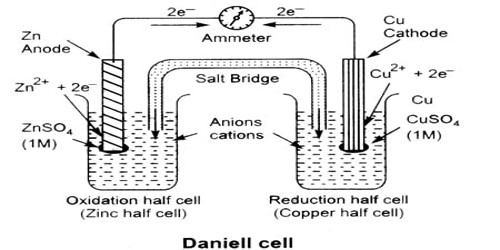 Galvanic cells qs study a common example of such a cell is daniel cell a schematic diagram of the daniel cell is given in figure ccuart Image collections