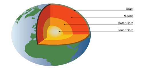 Source of Information about the Interior of Earth