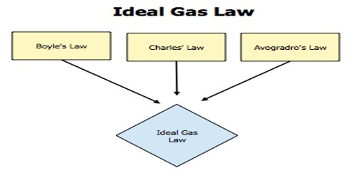 Characteristics of an Ideal Gas