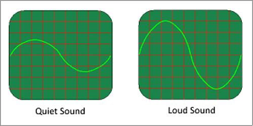 loudness of sound qs study