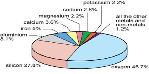 Major Elements of the Earth's Crust