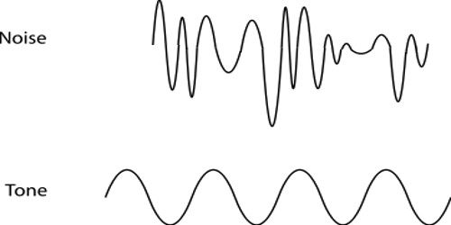 Noise and Musical Sound and their Effect