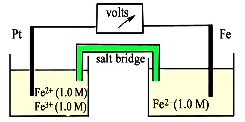 Oxidation-reduction Electrode in Half-Cells