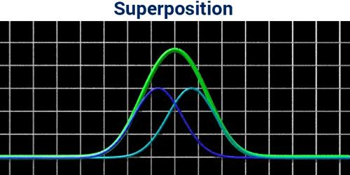 Principle of Superposition