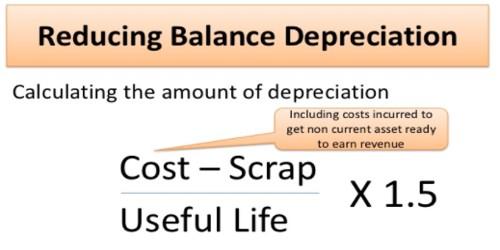 Reducing Balance Method for Calculating Depreciation