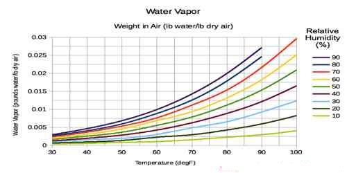 Relation between Water Vapour and Air Pressure