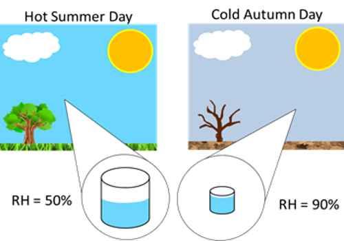 Relative Humidity At Room Temperature