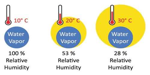 Meaning of the Statement- Relative Humidity of air is 60 percent