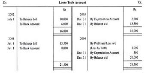 Revaluation Method of Calculating Depreciation