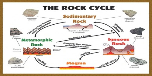 a study of sedimentary and metamorphic rocks Igneous, sedimentary & metamorphic rocks study of rocks rock series including metamorphic sedimentary rocks ot caledonian type.