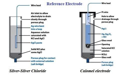 Secondary Standard Electrodes 1