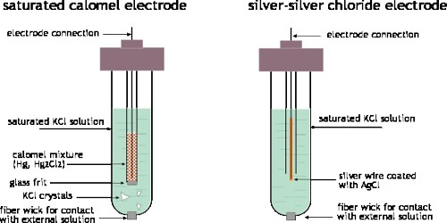 Secondary Standard Electrodes