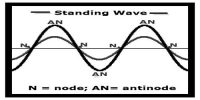 Characteristics of Stationary Wave