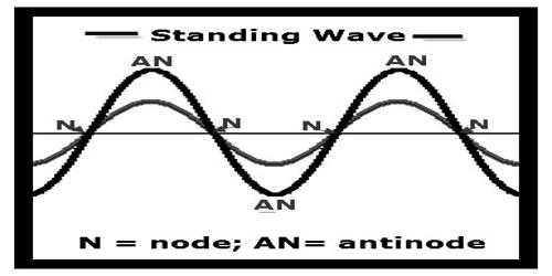 Characteristics of Stationary Wave
