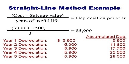 Straight Line Method for Calculating Depreciation