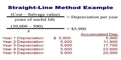 Straight Line Method for Calculating Depreciation