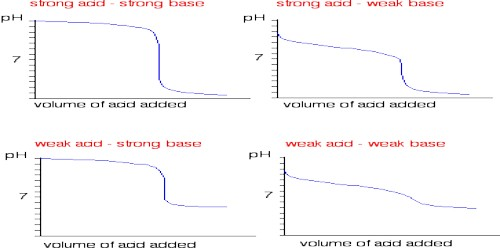 Conductometric Titration of Strong Acid and Strong Base - QS Study