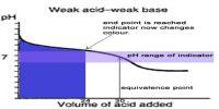 ConductometricTitration of Weak Acid and Weak Base