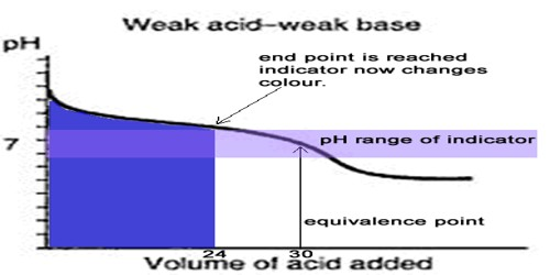 Conductometric Titration of Weak Acid and Weak Base