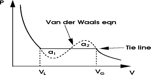 Van der Waals Equation of States