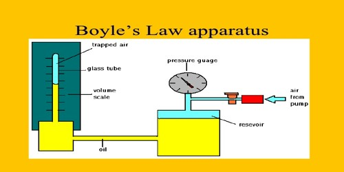 Verification of Boyle's Law