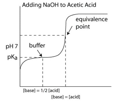 Weak Acid and Strong Base 1