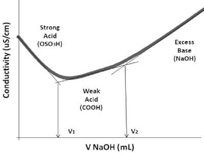 Weak Acid and Weak Base 2