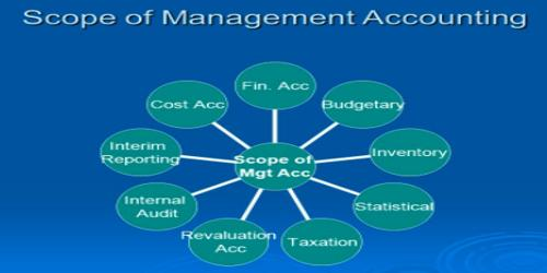 Scope or Field of Management Accounting