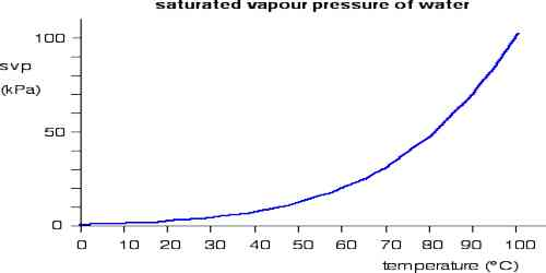 Characteristics of Saturated Vapour Pressure