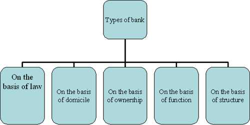 Classification of Bank on the basis of Organizational Structure