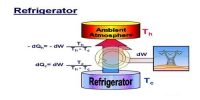 Co-efficient of Performance of a Refrigerator