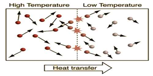 Concept of Temperature