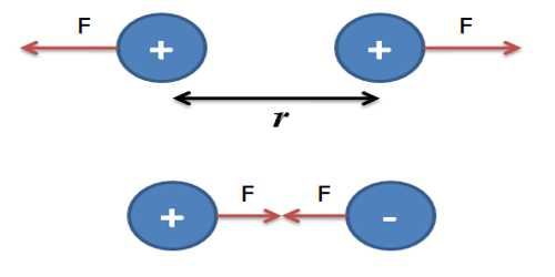 Coulomb's Law in terms of Point Charges
