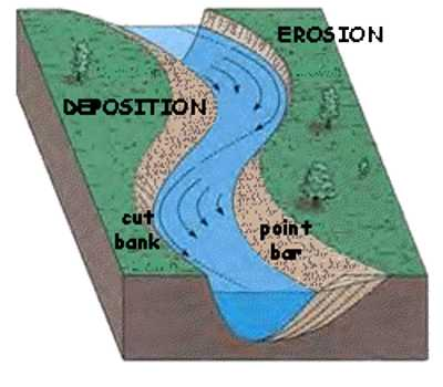 Superb Deposition Occurs When The Eroded Materials Finally Settle Down Into A New  Location And Frequently Over Time, Forms A New Sedimentary Rock.